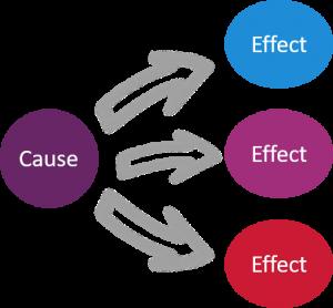 Media-Effect